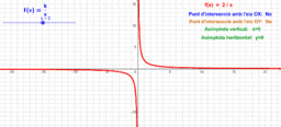 Funcions de proporcionalitat inversa