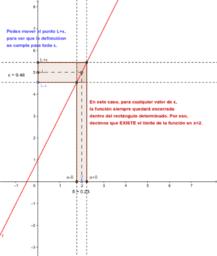 Interpretación geométrica del concepto de límite