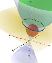 Elipse como a secção de um cone e teorema de Dandelin