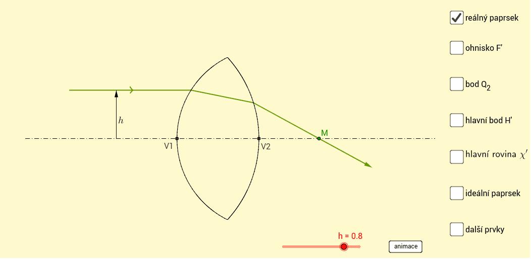 Ohnisko F', hlavní bod H', hlavní rovina chý' Press Enter to start activity