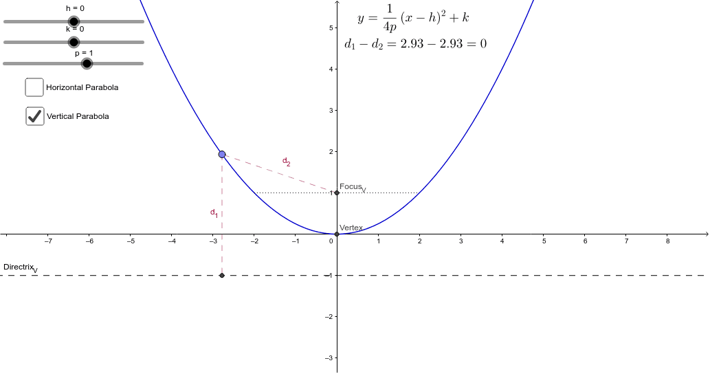 Use this applet to explore both vertical and horizontal parabolas and to explore the characteristics of a parabola.  Press Enter to start activity