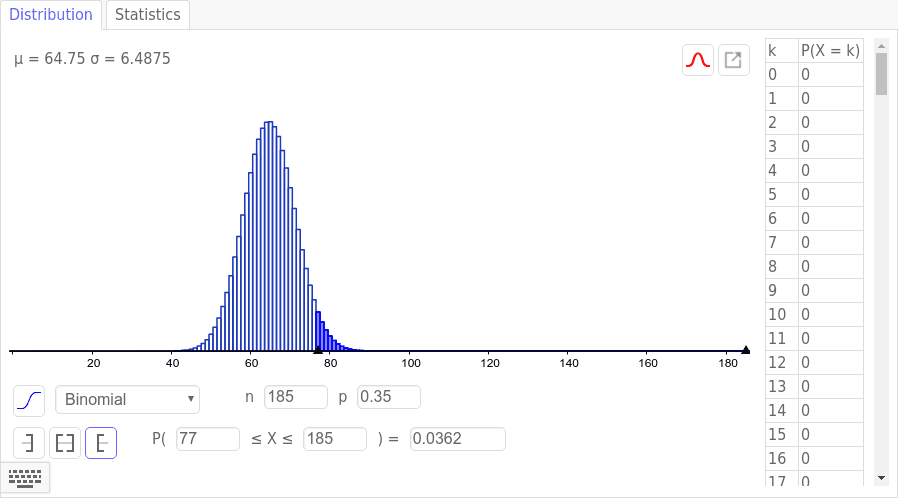 Using a Binomial Model