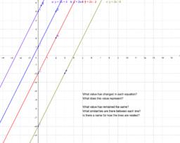 change in slope intercept/changing y-intercept