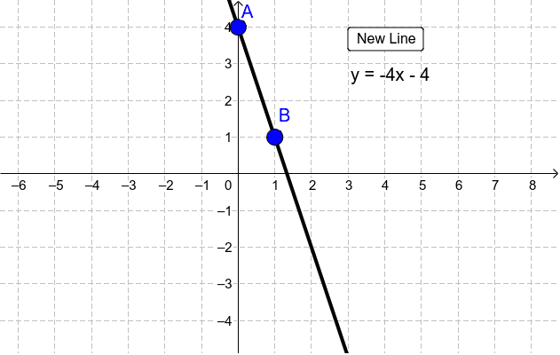 How To Graph a Linear Line