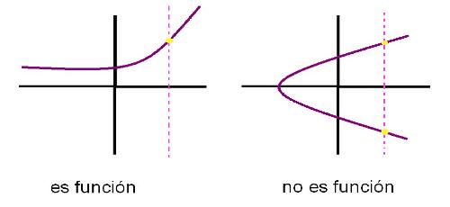 Traza una línea recta vertical, No es una función sí toca en dos puntos.