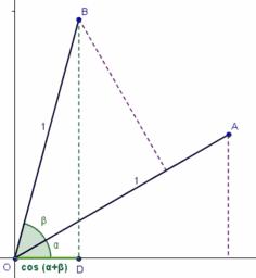 Demostración de la fórmula del coseno de la suma