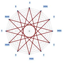 Geometrie Musik