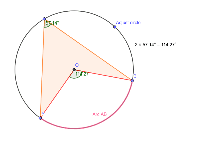 The angle at the centre of a circle is twice the angle on the circle subtended by the same arc. Press Enter to start activity