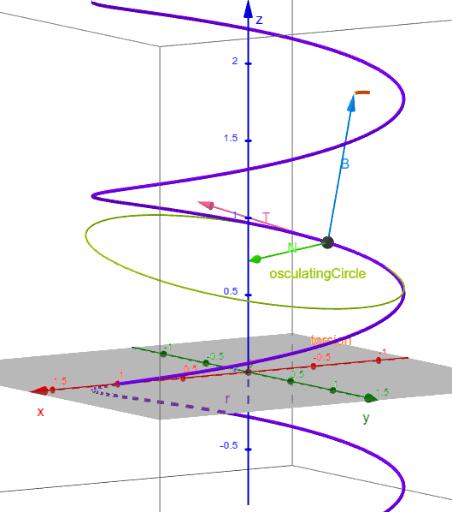 Tnb Frame  U2013 Geogebra