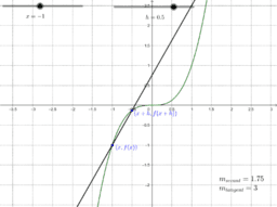 Slope of the Tangent Line
