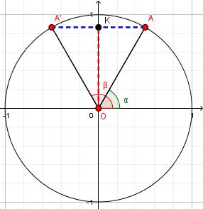 """Data una misura [math]\large{\textcolor{red}{\overline{OK}}}[/math] per il seno dell'angolo ([color=#ff0000][b]coordinata [/b][math]\large{y}[/math][b], cioè spostamento verticale[/b][/color]), otteniamo due possibili angoli: [math]\large{\alpha}[/math] che è rivolto """"in avanti"""" (verso le [math]\large{x}[/math] [i]positive[/i]) e quindi ha coseno positivo ed [math]\large{\beta}[/math] che è rivolto """"indietro"""" e quindi ha coseno negativo.   Si vede facilmente che i due triangoli [math]\large{OKA}[/math] ed [math]\large{OKA'}[/math] sono congruenti, quindi la misura dei due coseni [math]\large{\textcolor{blue}{\overline{KA}}}[/math] ed [math]\large{\textcolor{blue}{\overline{K'A}}}[/math] è la stessa; hanno però segno opposto perché il punto [math]\large{A}[/math] ha coordinata [math]\large{x}[/math] positiva e [math]\large{A'}[/math] ce l'ha negativa.  Con ulteriori considerazioni geometriche dedurremo, nel prossimo capitolo la relazione tra le misure dei due angoli [math]\large{\alpha}[/math] e [math]\large{\beta}[/math]."""