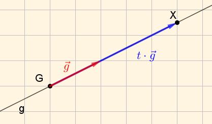 [i]X=(x|y) [/i]........ allgemeiner Punkt auf g [i]G[/i] ................... bekannter Punkt auf g ([i]Startpunkt[/i]) [i]t[sub][/sub]∈[sub][/sub]ℝ[/i] ............ Parameter [math]\vec{g}[/math].................. Richtungsvektor von g