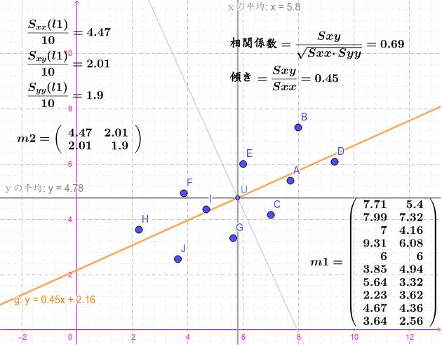 散布図の点は自由に動かせます。この点を動かして、分散や共分散や相関係数の変化を確かめてみましょう。 Press Enter to start activity