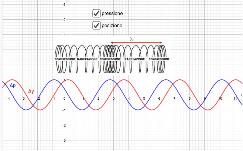 Onde longitudinali e funzione d'onda Press Enter to start activity