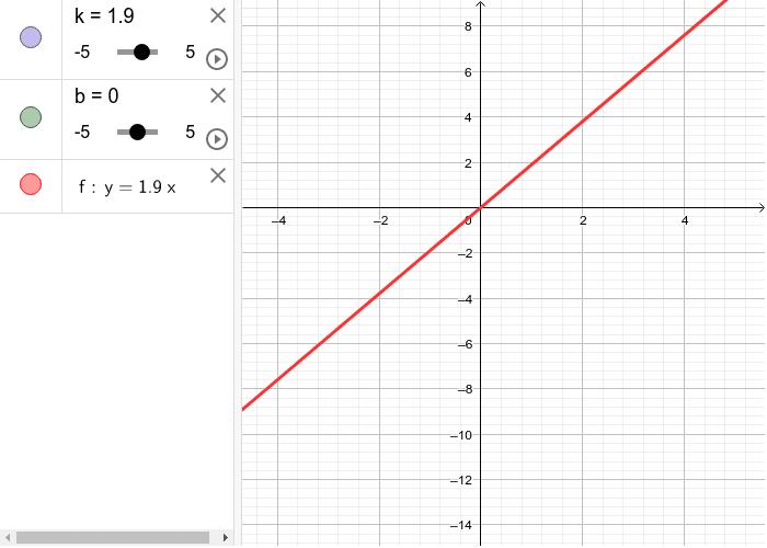 у=kx+b