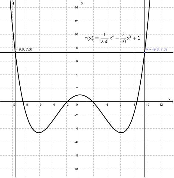 Bewegen Sie den Punkt A auf dem Graphen der Funktion f. Drücke die Eingabetaste um die Aktivität zu starten