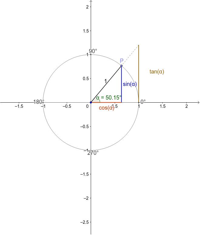 Darstellung der Zusammenhänge zwischen dem Einheitskreis und sin, cos und tan.  Drücke die Eingabetaste um die Aktivität zu starten
