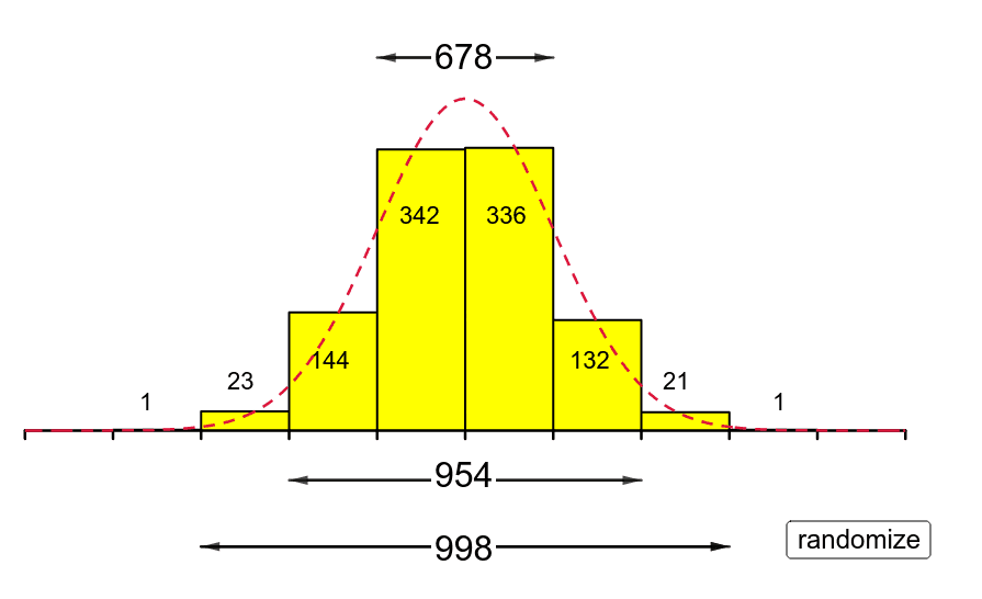 A random sample of size 1000 taken from a Normal distribution N(0,1).