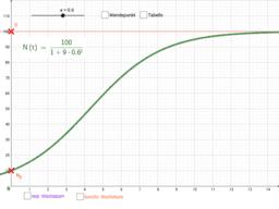 Logistisches Wachstum - Parameter