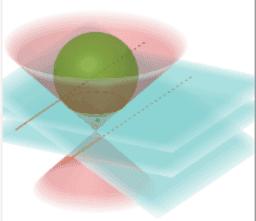 Esferas de Dandelin