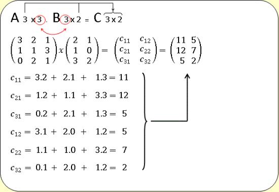 Ejemplo de multiplicación entre matrices