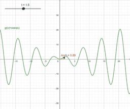 Definite Integral of xsin(x)
