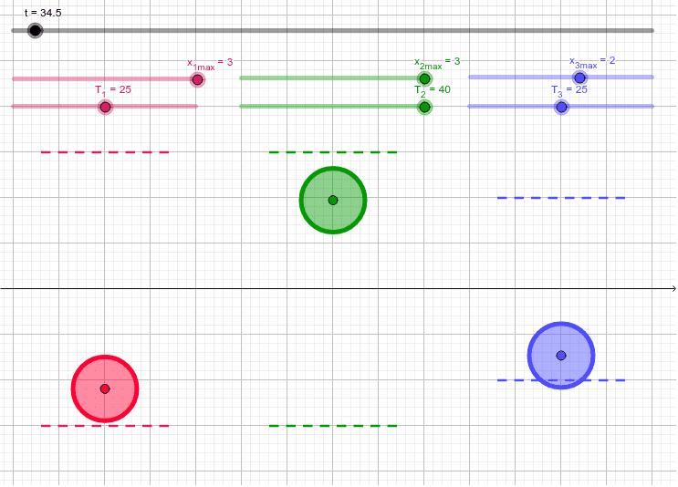 Сравнение колебаний частиц - амплитуда, период/частота © Сорокин А.Е.