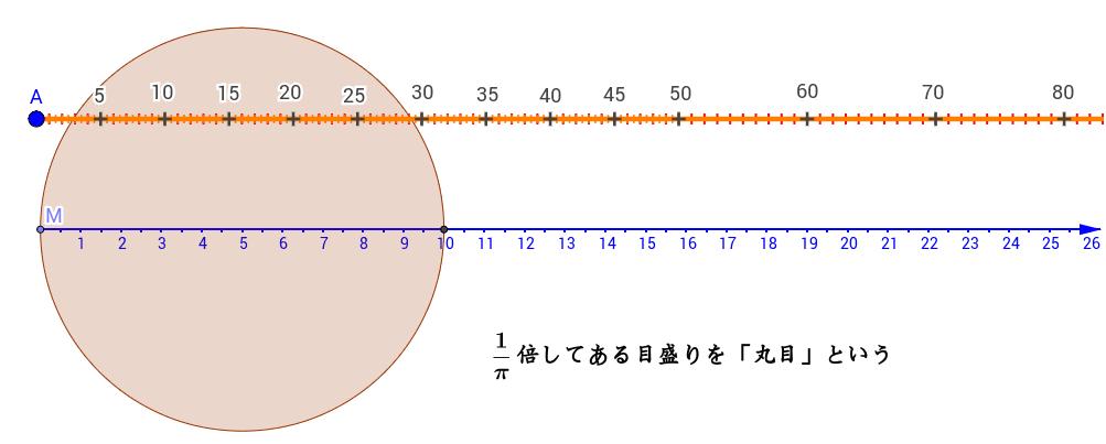 直径を測ると、周がわかるものさしを丸目という。