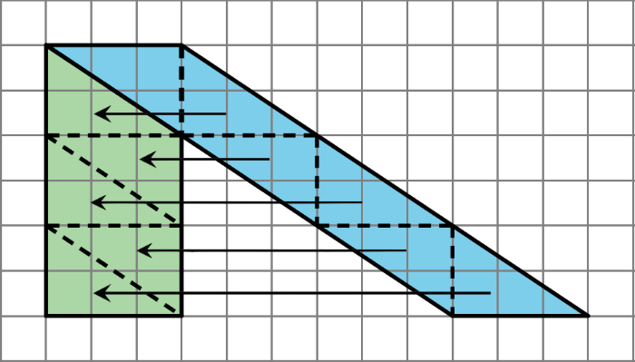 Both of these ways will work for any parallelogram. However, for some parallelograms the process of decomposing and rearranging requires a lot more steps than if we enclose the parallelogram with a rectangle and subtract the combined area of the two trian