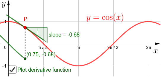 Move the point P to investigate the slope of the graph of y=cos(x)