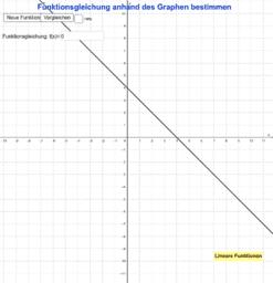 Funktionsgleichung einer linearen Funktion