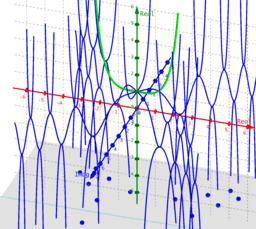 Phantom Graph cosh(x^2/2)