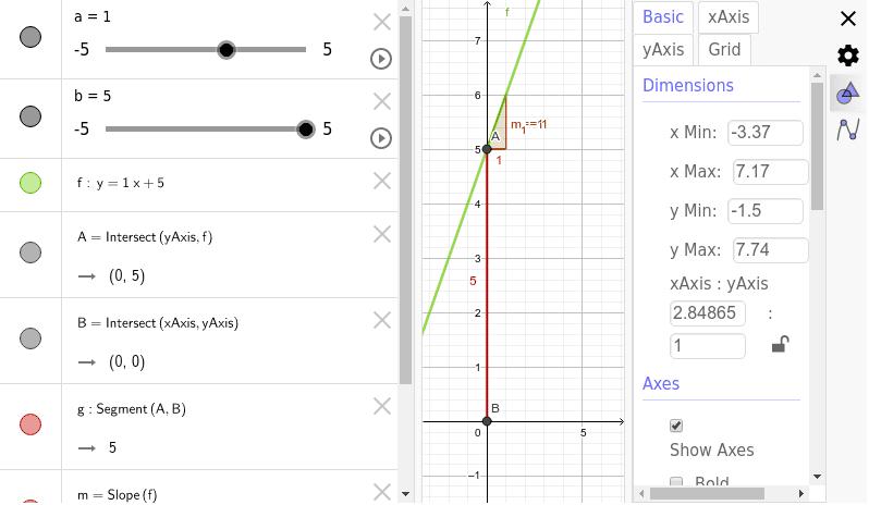 Observa què passa al variar els paràmetres a i b.