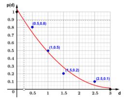 Jogo dos Discos - Ciclo 1 - Atividade 4 e 5