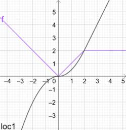 Demo: continuous piecewise integral using Locus()