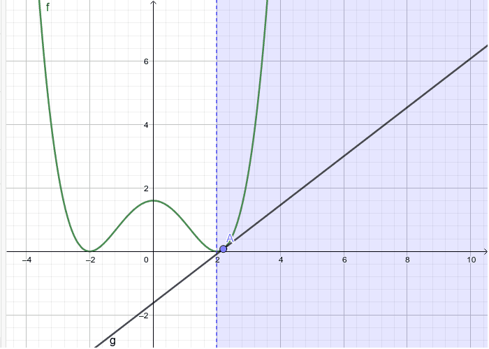 Examine the Slope of the Tangent as You increase A