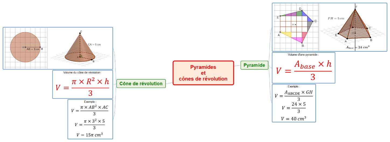 Carte mentale résumant le cours sur les volumes de la pyramide et du cône de révolution