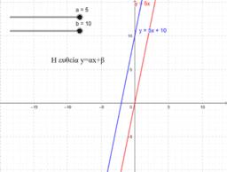 Η συνάρτηση y=ax+b