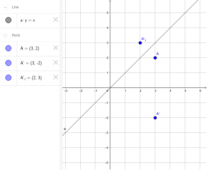 Constructing a rotation in the x-axis; reflection of a point in line y=x