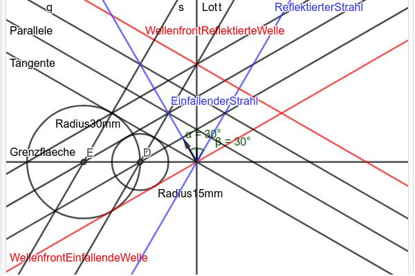 Reflexion nach Huygens Drücke die Eingabetaste um die Aktivität zu starten