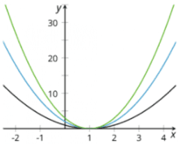 Making a Model for Data: IM Alg2.5.11
