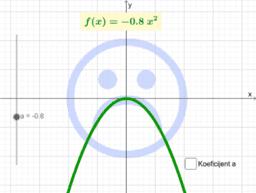 Vodeći koeficijent kvadratne funkcije