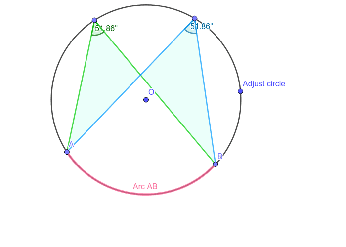 Angles at the circumference of a circle subtended by the same arc are equal.
