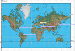 Describing Flight Paths