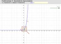 Funktionenlupe IV (f(x) = exp(x) und f(x) = cos(x))