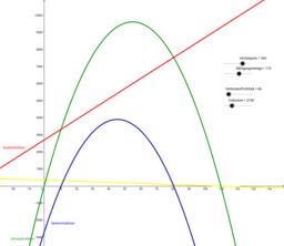 Quadratische Funktionen: Kosten, Preis, Umsatz und Gewinn
