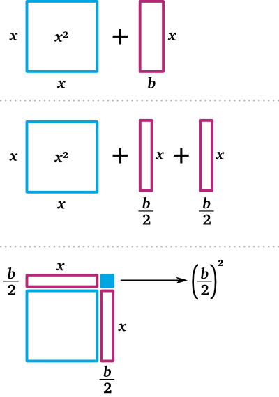 Mit gegebenem b wird das Quadrat genau um [math]\left(\frac{b}{2}\right)^2[/math] ergänzt.