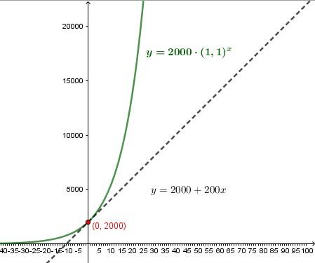 Confrontando le funzioni con un opportuno zoom si può vedere che la curva esponenziale dopo breve sale [i]molto[/i] più rapidamente di una retta.