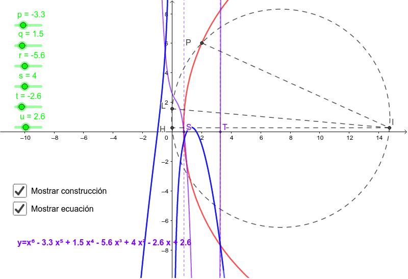 Resolución de la ecuación por intersección de la curva obtenida con un circulo Presiona Intro para comenzar la actividad