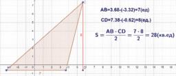 Расстояние между точками на числовой оси.